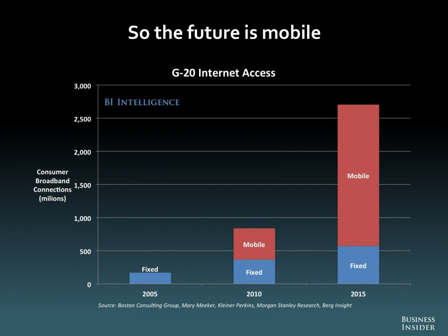 the future that internet holds for us What the future holds according to cxo today reporting on recent gartner data, the nature of mobile security threats isn't undergoing a significant change, but the severity of the consequences is rapidly increasing.